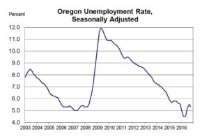 oregon unemployment-rate-2016