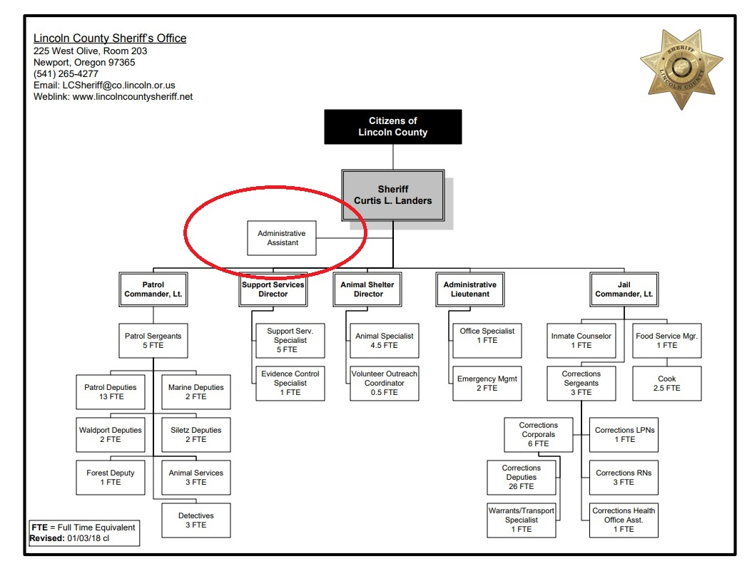 Lincoln County Sheriff Structure