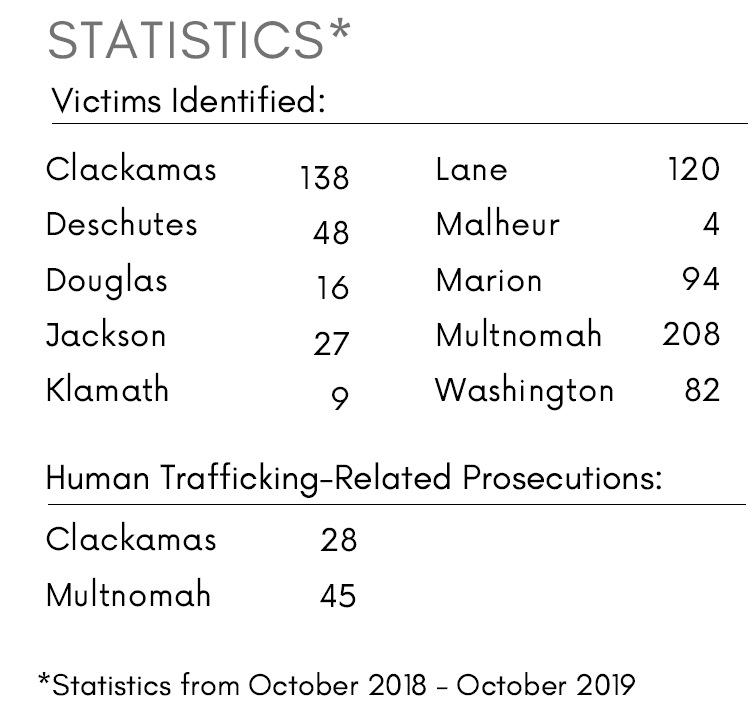 human trafficking data