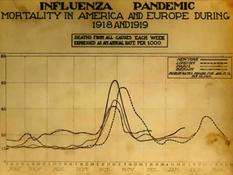 Spanish Flu Graph